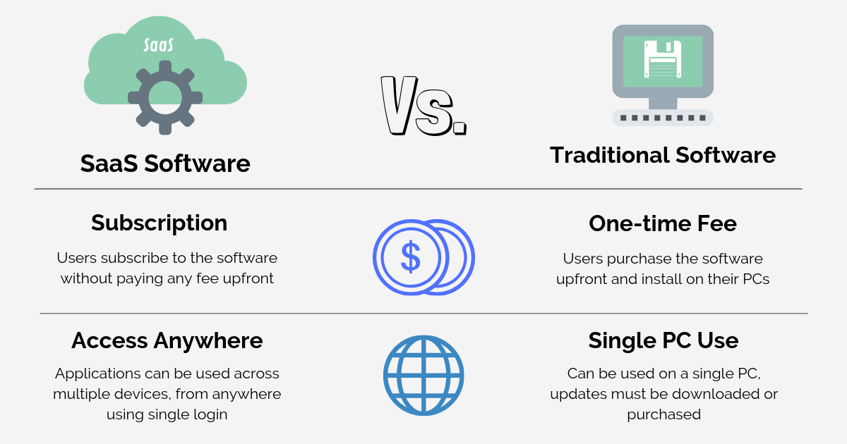 Software as a service helps Cost saving