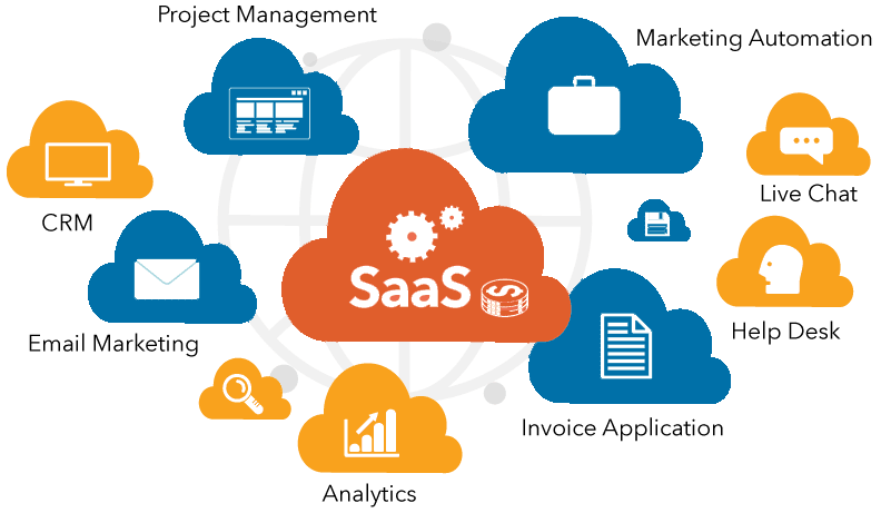 SaaS is Software as a service