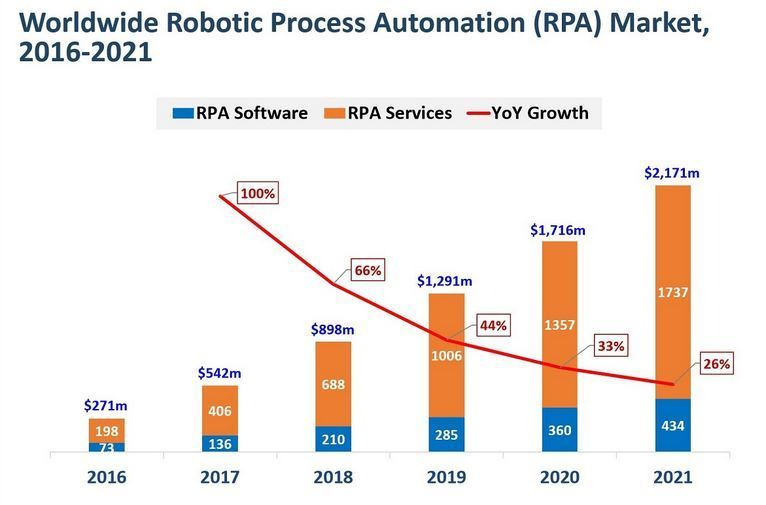 worldwide RPA market from 2016 to 2021