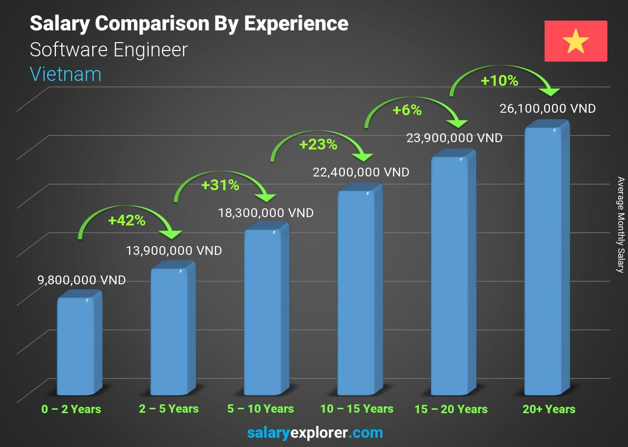 Software Engineer Salary Comparison by Years of Experience