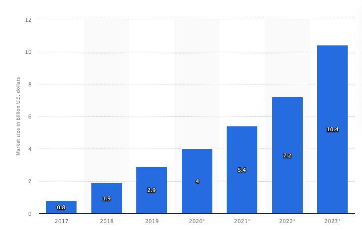 RPA-market-revenues-worldwide-2017-2023