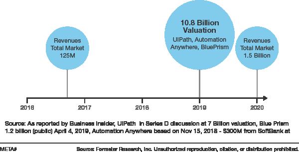 RPA-market-revenue