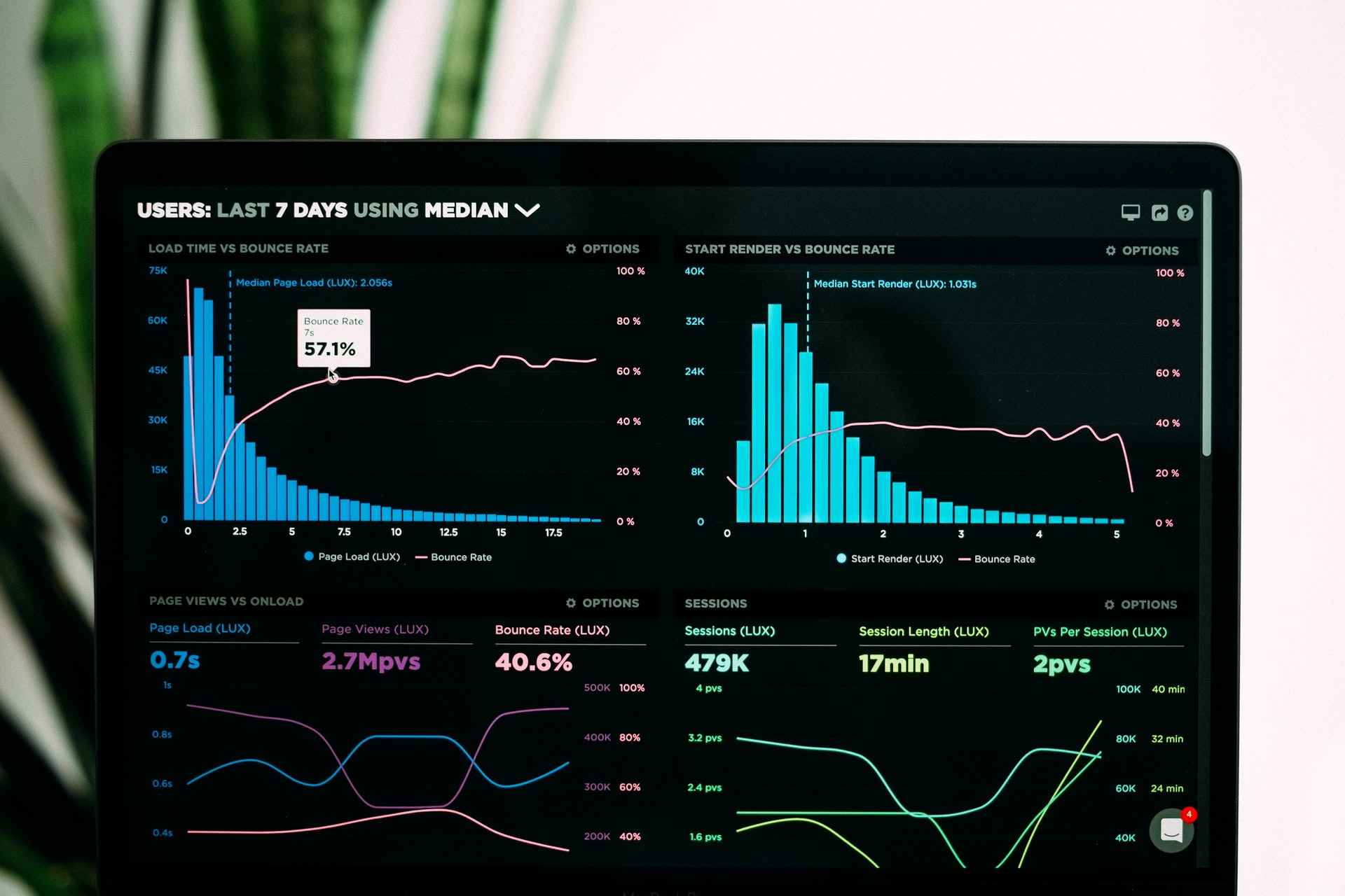 analytics applications of workplace automation