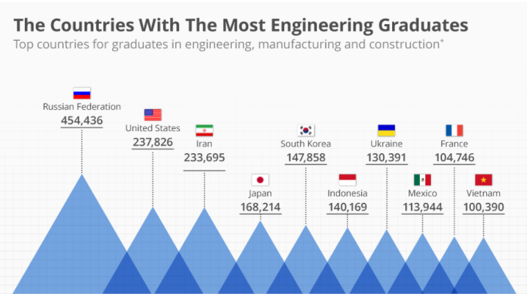 countries with the most engineering grduates