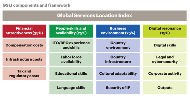global it outsourcing services index