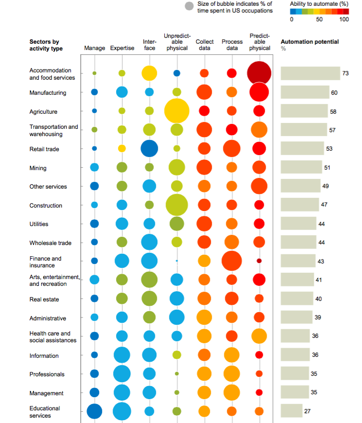 Technical potential for workplace automation across sectors