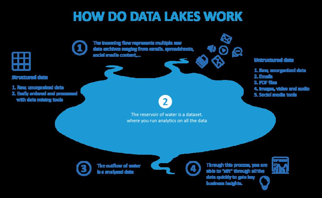 data lake map