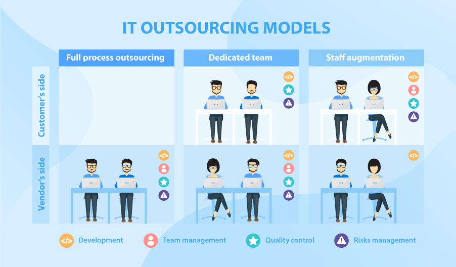 IT Outsourcing models