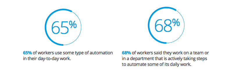 Smartsheet's Automation in the Workplace report