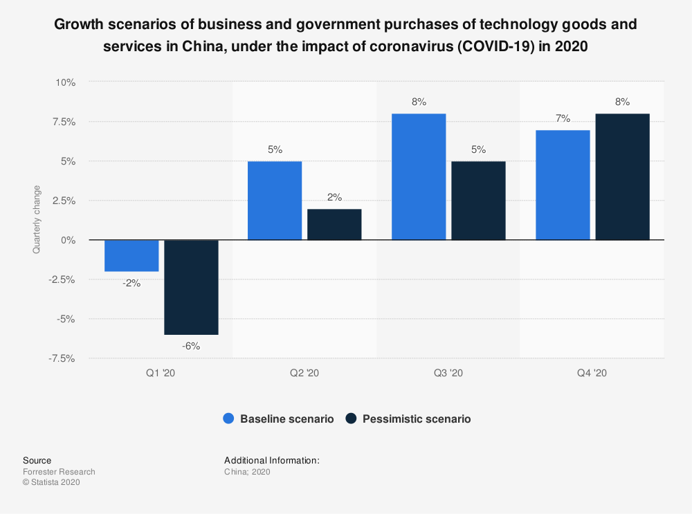 business and government purchases of technology goods and services in China, under the impact of coronavirus (COVID-19) in 2020