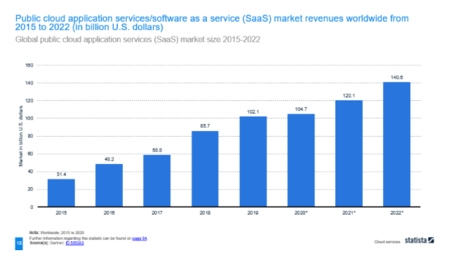 """""""as-a-Service"""" Market is expanding"""