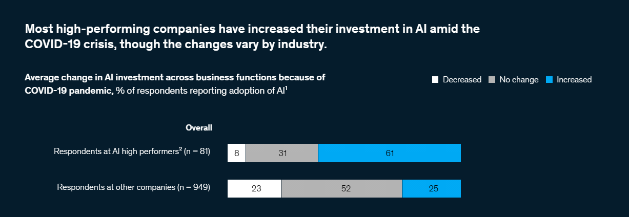 companies increased their investment in AI